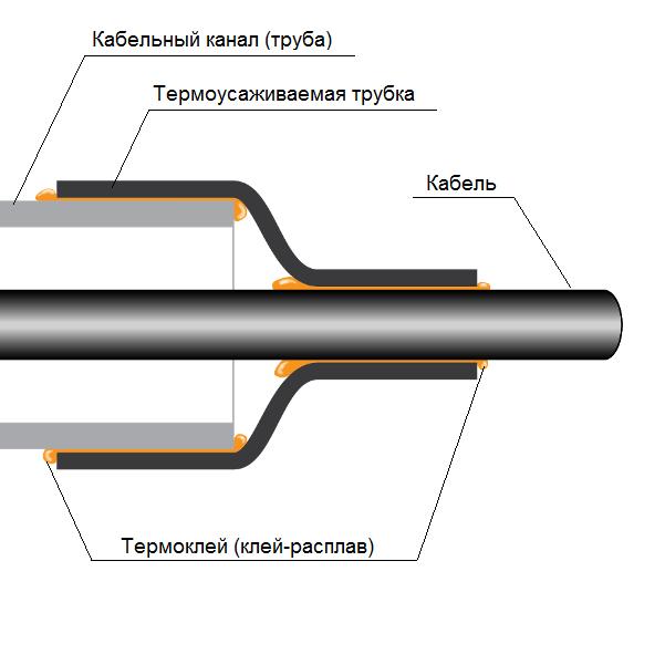 УКПт - Уплотнители кабельных проходов термоусаживаемые