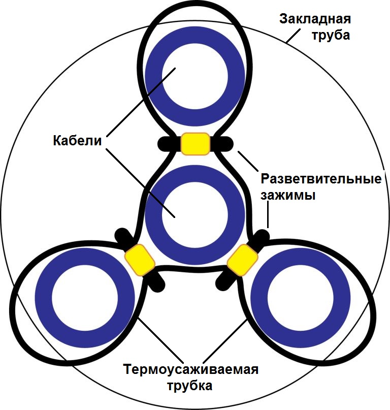 Схема герметизации ввода 4-х кабелей в кабельный канал
