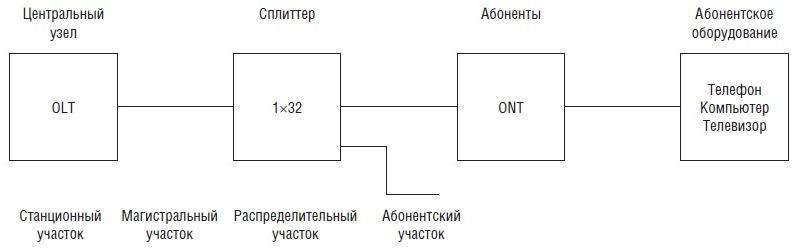оптический кабель и ONT в